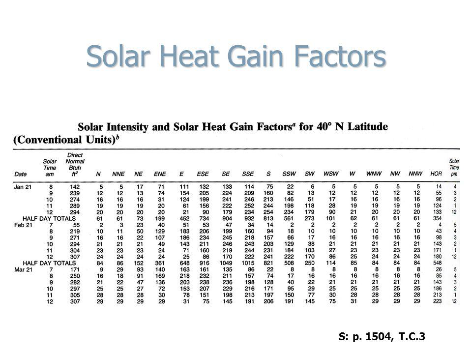 Solar Heat Gain Factors S: p. 1504, T.C.3