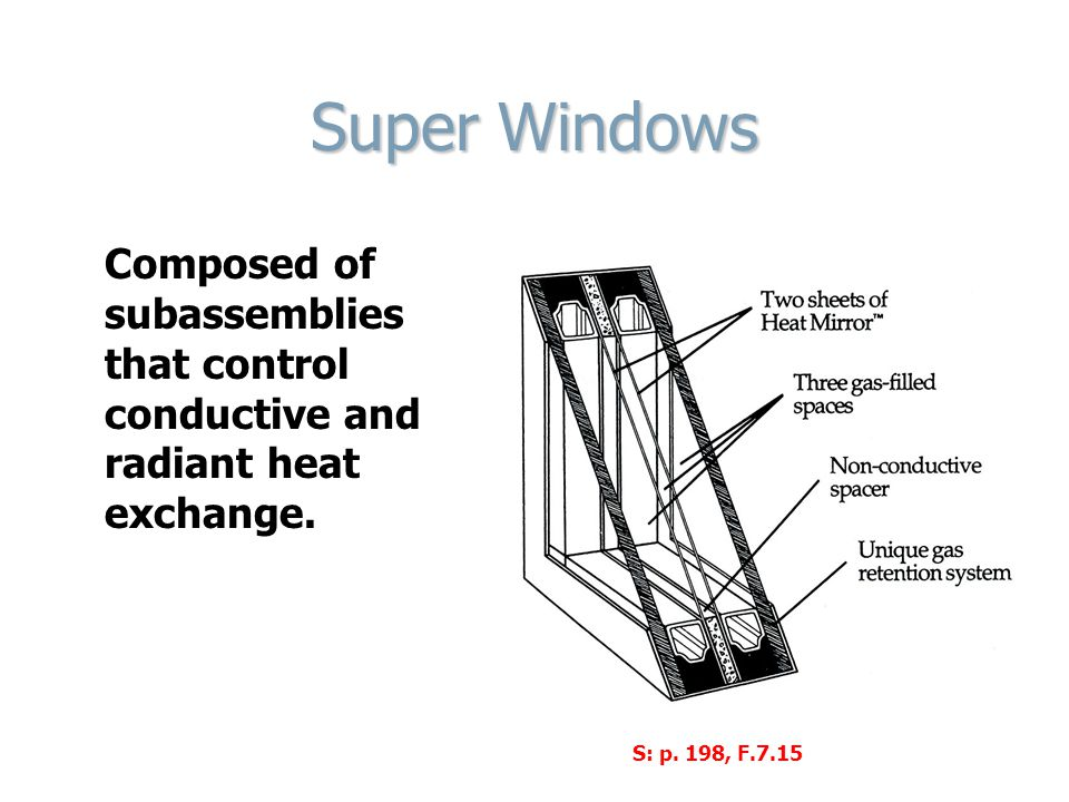 Super Windows Composed of subassemblies that control conductive and radiant heat exchange. S: p. 198, F.7.15