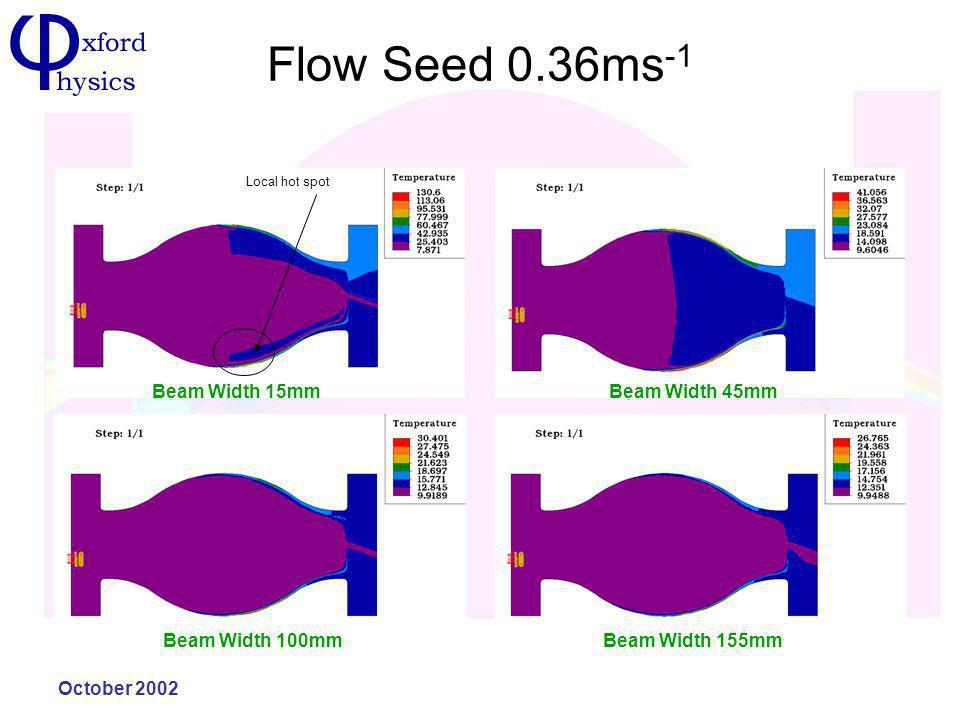 October 2002 Flow Seed 0.36ms -1 Beam Width 15mmBeam Width 45mm Beam Width 100mmBeam Width 155mm Local hot spot