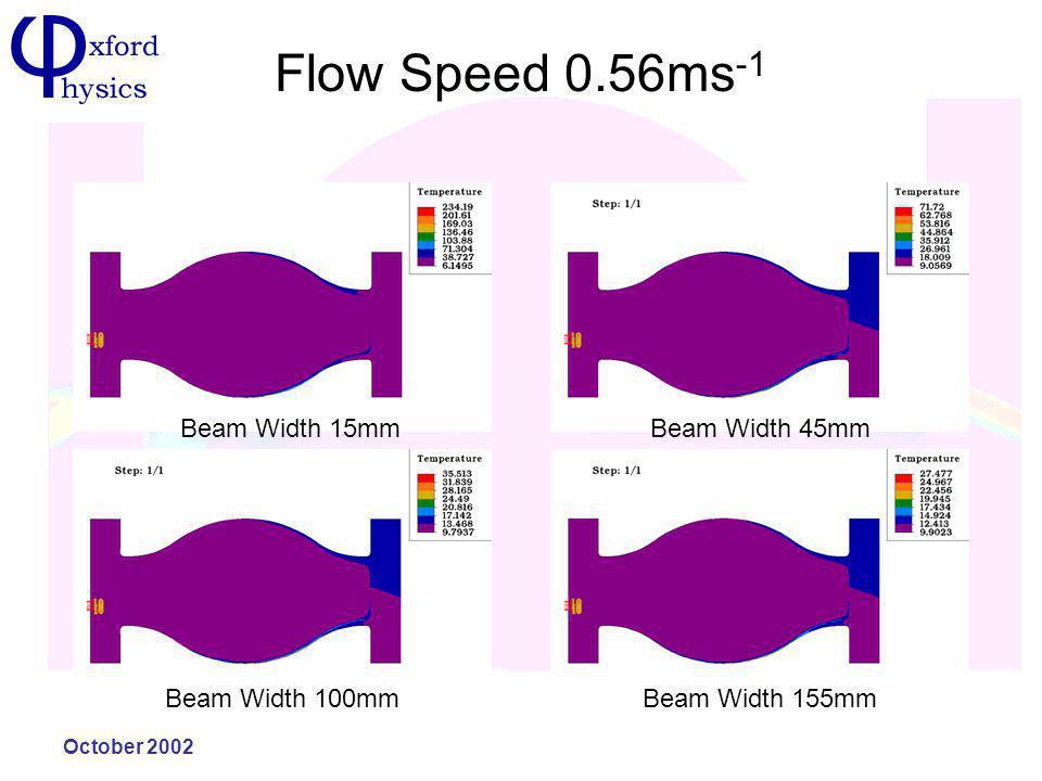 October 2002 Flow Speed 0.56ms -1 Beam Width 15mmBeam Width 45mm Beam Width 100mmBeam Width 155mm
