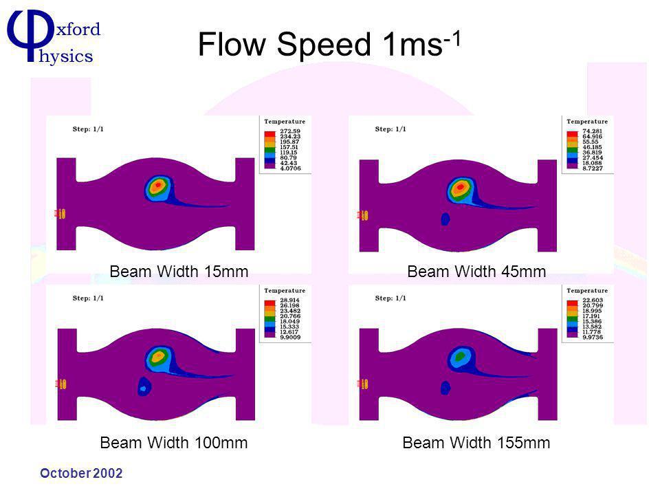 October 2002 Flow Speed 1ms -1 Beam Width 15mmBeam Width 45mm Beam Width 100mmBeam Width 155mm