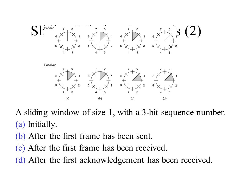 Sliding Window Protocols (2) A sliding window of size 1, with a 3-bit sequence number. (a) Initially. (b) After the first frame has been sent. (c) Aft
