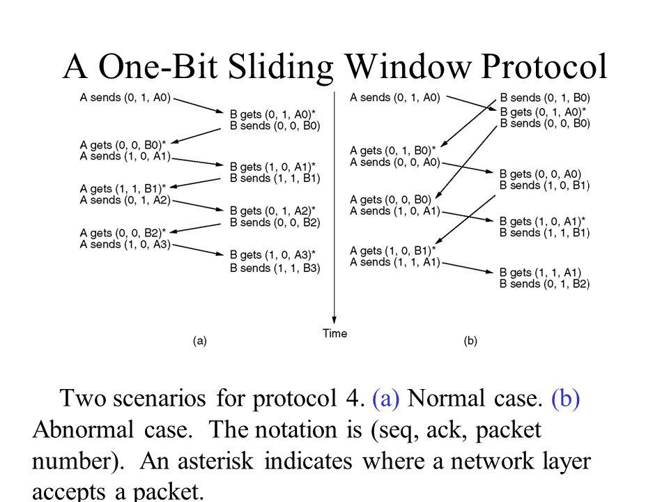 A One-Bit Sliding Window Protocol (2) Two scenarios for protocol 4.