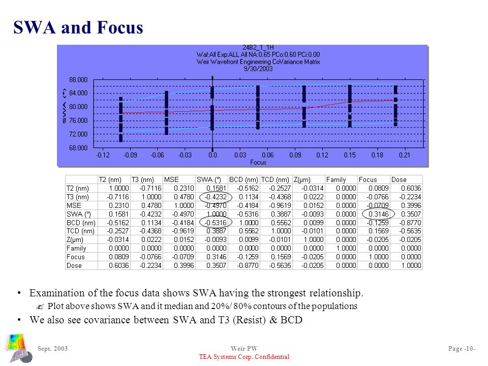 TEA Systems Corp. Confidential Sept. 2003Weir PWPage -10- SWA and Focus Examination of the focus data shows SWA having the strongest relationship. ?Pl