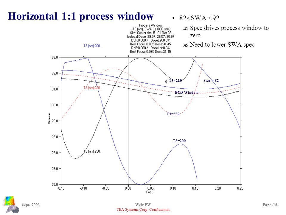 TEA Systems Corp. Confidential Sept. 2003Weir PWPage -16- Horizontal 1:1 process window 82<SWA <92 ?Spec drives process window to zero. ?Need to lower