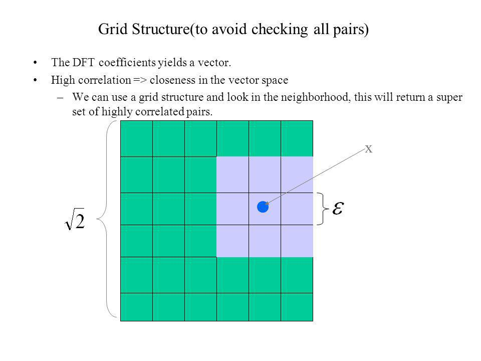 Grid Structure(to avoid checking all pairs) The DFT coefficients yields a vector. High correlation => closeness in the vector space –We can use a grid