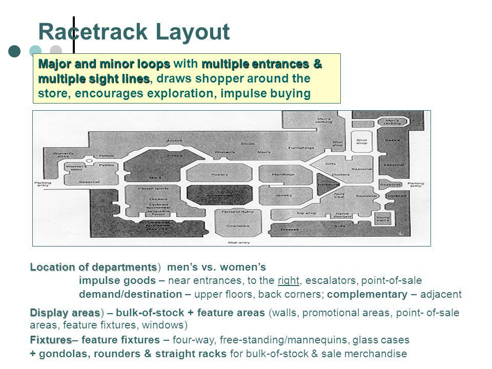 Racetrack Layout Major and minor loopsmultiple entrances & multiple sight lines Major and minor loops with multiple entrances & multiple sight lines,