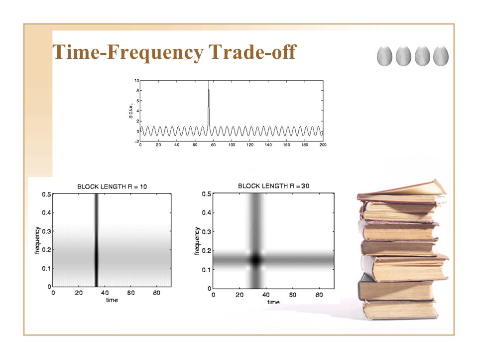 Time-Frequency Trade-off