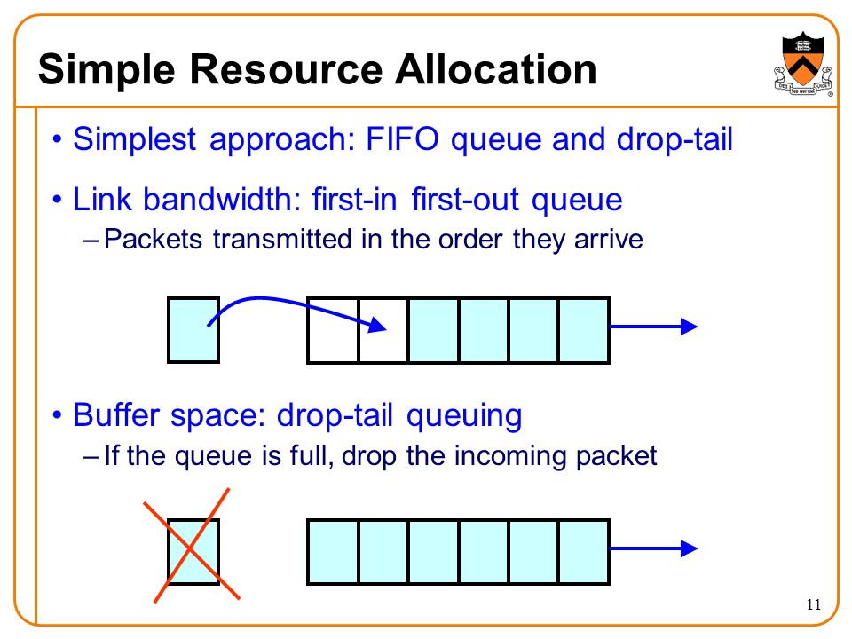 11 Simple Resource Allocation Simplest approach: FIFO queue and drop-tail Link bandwidth: first-in first-out queue –Packets transmitted in the order t