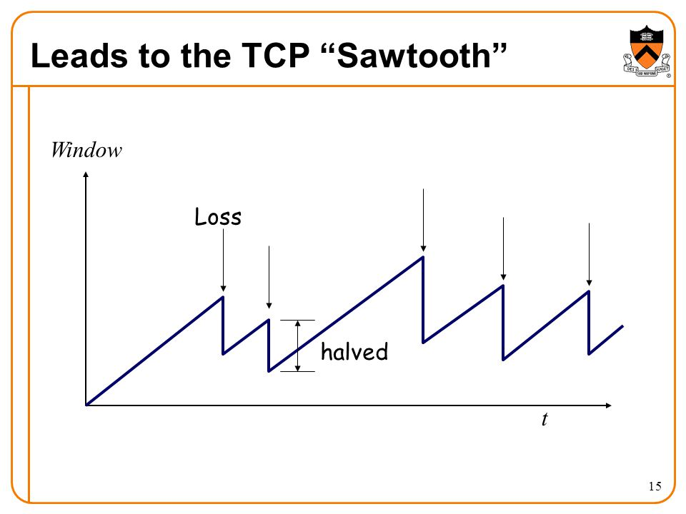 15 Leads to the TCP Sawtooth t Window halved Loss