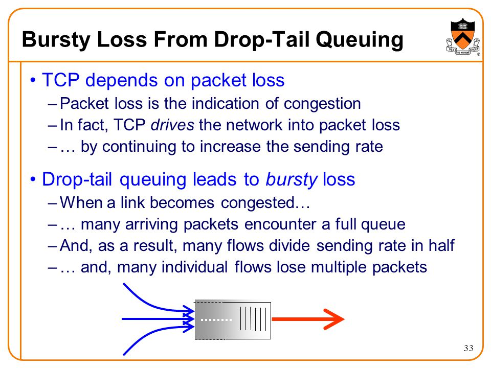 33 Bursty Loss From Drop-Tail Queuing TCP depends on packet loss –Packet loss is the indication of congestion –In fact, TCP drives the network into pa