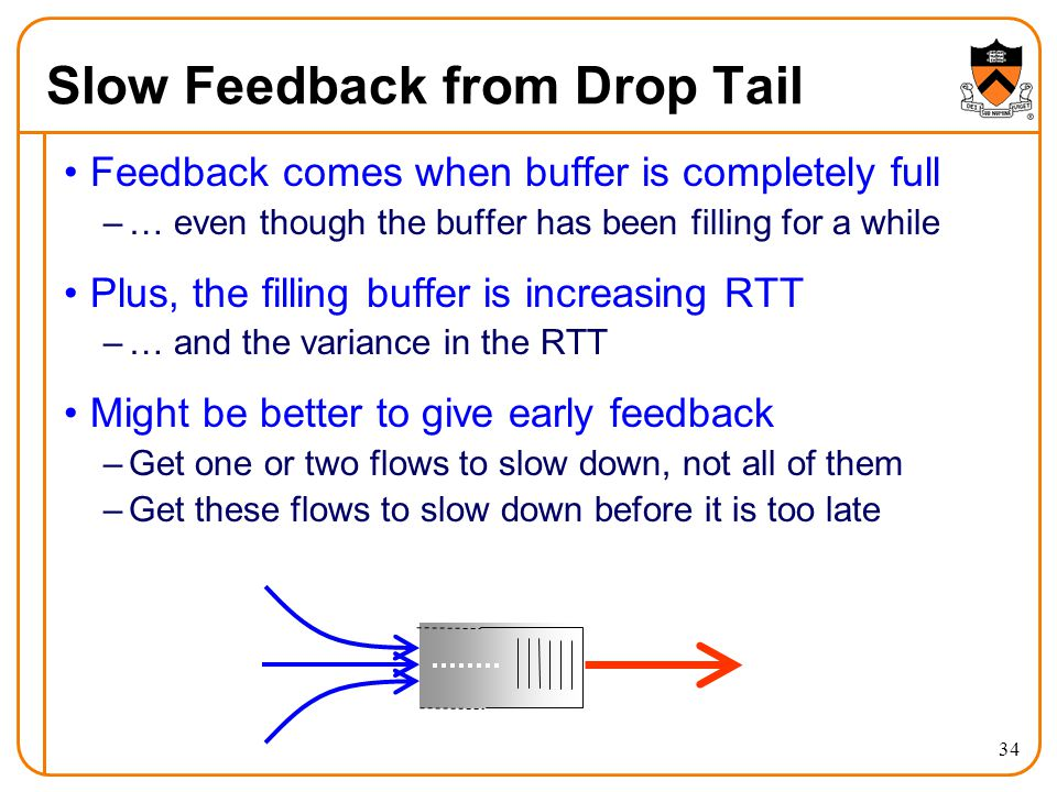 34 Slow Feedback from Drop Tail Feedback comes when buffer is completely full –… even though the buffer has been filling for a while Plus, the filling