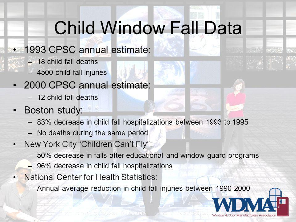Child Window Fall Data 1993 CPSC annual estimate: –18 child fall deaths –4500 child fall injuries 2000 CPSC annual estimate: –12 child fall deaths Boston study: –83% decrease in child fall hospitalizations between 1993 to 1995 –No deaths during the same period New York City Children Cant Fly: –50% decrease in falls after educational and window guard programs –96% decrease in child fall hospitalizations National Center for Health Statistics: –Annual average reduction in child fall injuries between 1990-2000