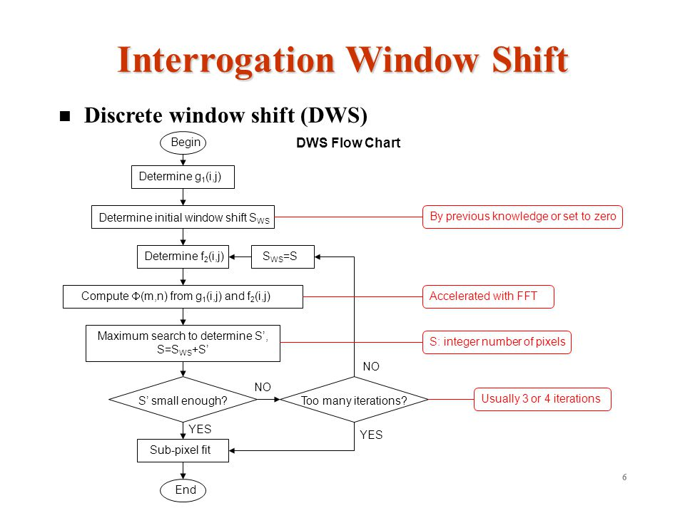 6 Discrete window shift (DWS) Interrogation Window Shift Determine initial window shift S WS Determine g 1 (i,j) Determine f 2 (i,j) Compute (m,n) from g 1 (i,j) and f 2 (i,j) Maximum search to determine S, S=S WS +S S small enough.