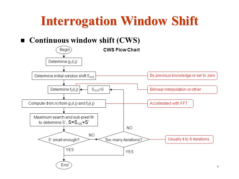 8 Continuous window shift (CWS) Interrogation Window Shift Determine initial window shift S WS Determine g 1 (i,j) Determine f 2 (i,j) Compute (m,n) from g 1 (i,j) and f 2 (i,j) Maximum search and sub-pixel fit to determine S, S=S WS +S S small enough.