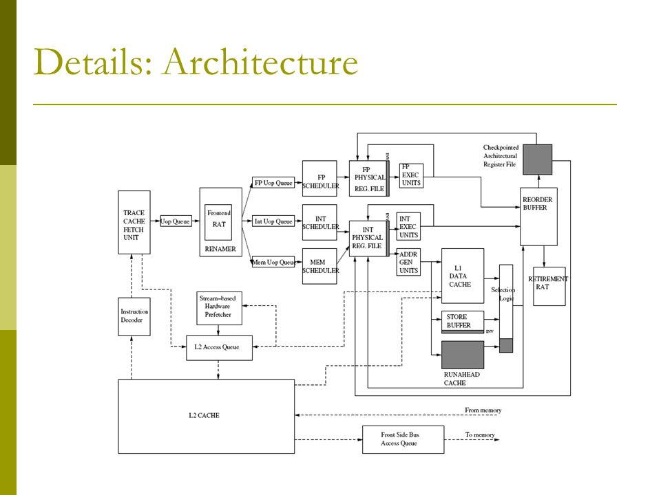 Details: Architecture