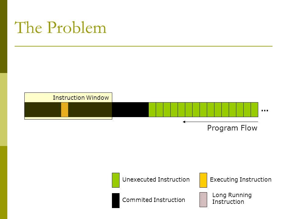 … The Problem Program Flow Unexecuted InstructionExecuting Instruction Long Running Instruction Commited Instruction Instruction Window