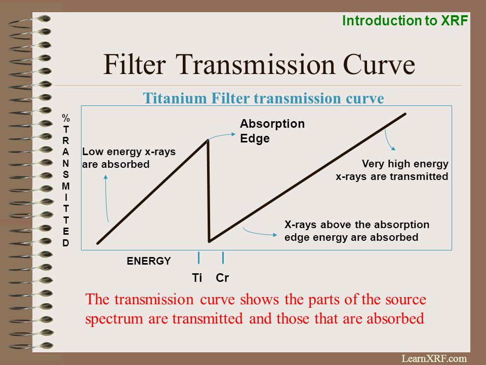 Introduction to XRF LearnXRF.com Filter Fluorescence Method ENERGY (keV) Target peak With Zn Source filter Fe Region Continuum Radiation The filter fluorescence method decreases the background and improves the fluorescence yield without requiring huge amounts of extra power.