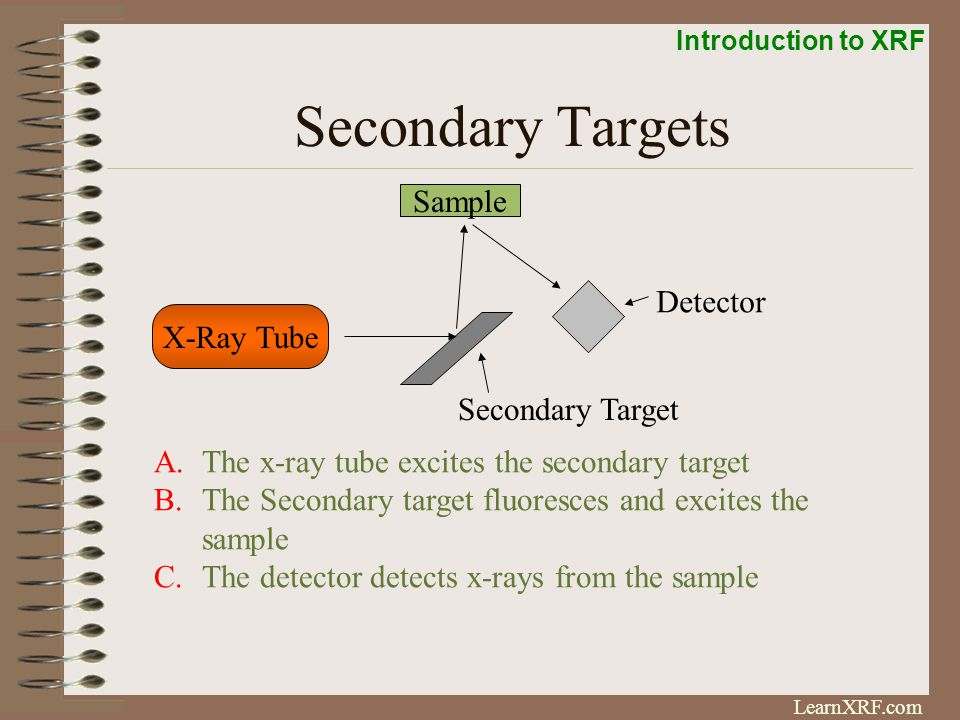 Introduction to XRF LearnXRF.com Secondary Target Method ENERGY (keV) Tube Target peak With Zn Secondary Target Fe Region Continuum Radiation Secondary Targets produce a more monochromatic source peak with lower background than with filters