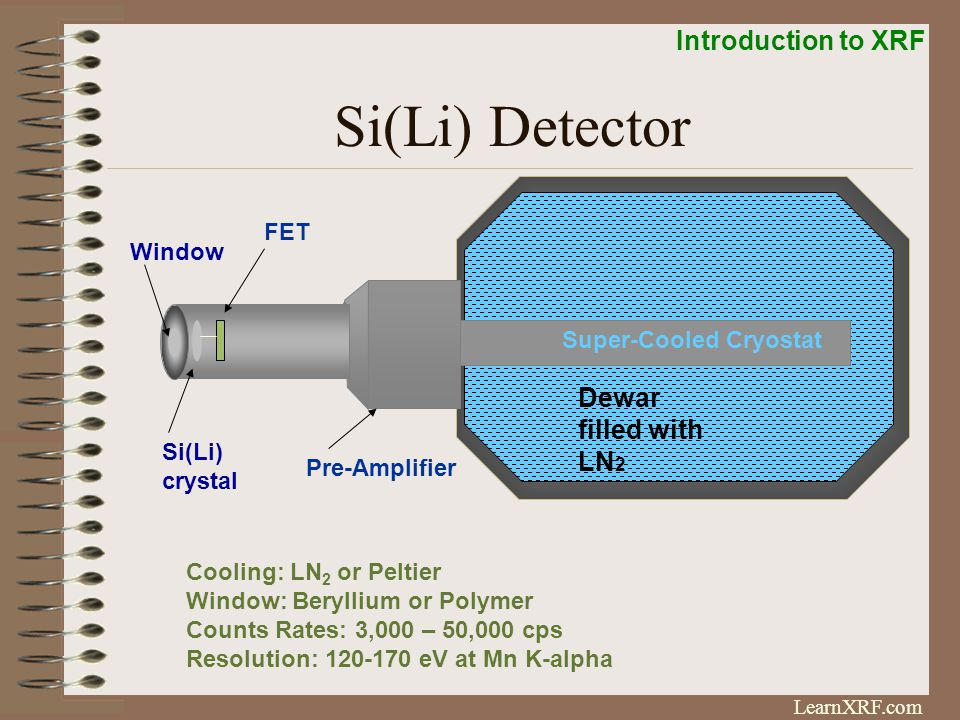 Introduction to XRF LearnXRF.com Si(Li) Cross Section