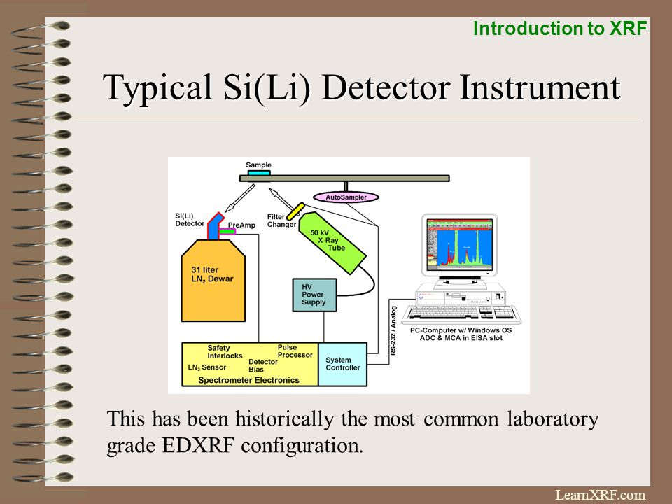 Introduction to XRF LearnXRF.com Energy Dispersive Electronics Fluorescence generates a current in the detector.