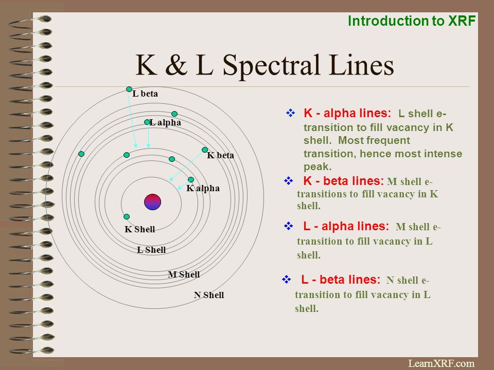 Introduction to XRF LearnXRF.com K & L Spectral Peaks Rh X-ray Tube L-lines K-Lines