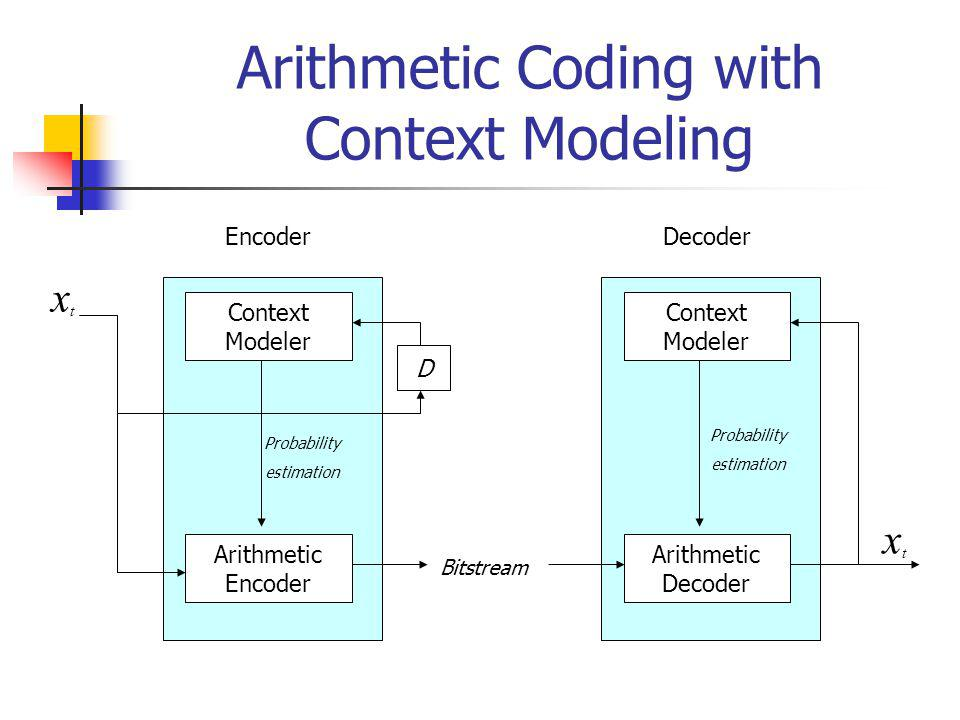 Arithmetic Coding with Context Modeling Encoder Context Modeler Arithmetic Encoder Decoder Context Modeler Arithmetic Decoder Bitstream Probability estimation Probability estimation xtxt xtxt D
