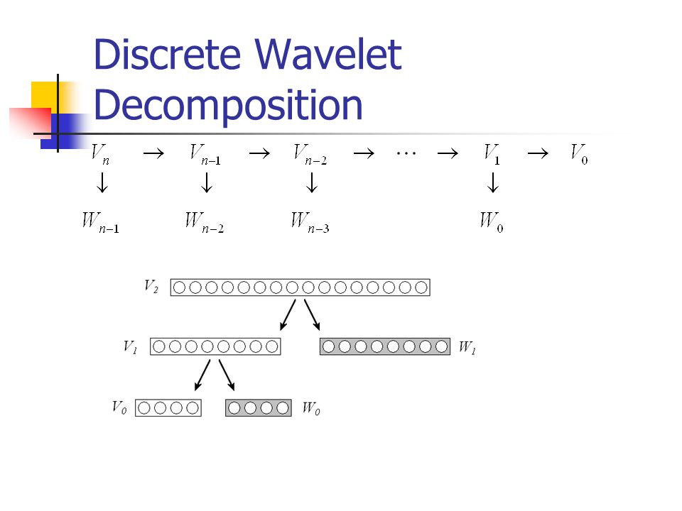 Discrete Wavelet Decomposition