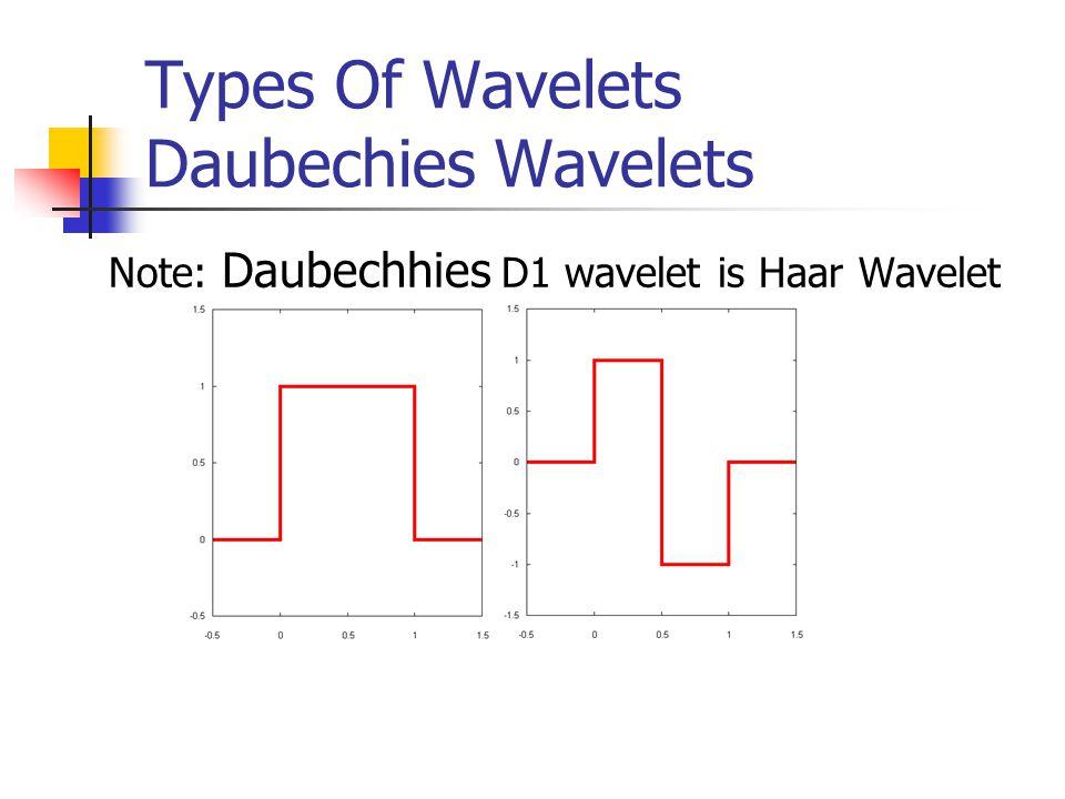Types Of Wavelets Daubechies Wavelets Note: Daubechhies D1 wavelet is Haar Wavelet