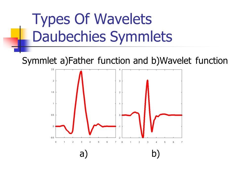 Types Of Wavelets Daubechies Symmlets Symmlet a)Father function and b)Wavelet function a) b)