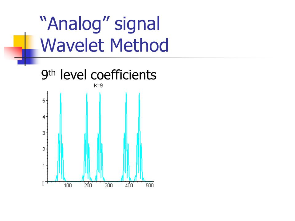 Analog signal Wavelet Method 9 th level coefficients