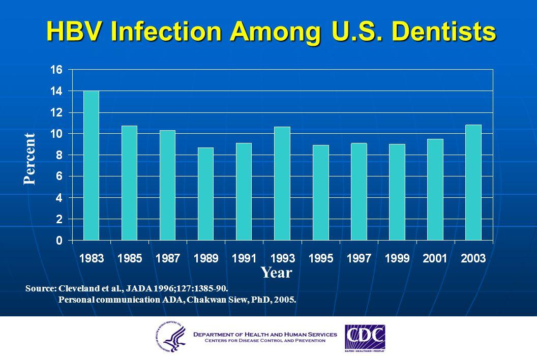 Source: Cleveland et al., JADA 1996;127:1385-90. Personal communication ADA, Chakwan Siew, PhD, 2005. Percent HBV Infection Among U.S. Dentists Year