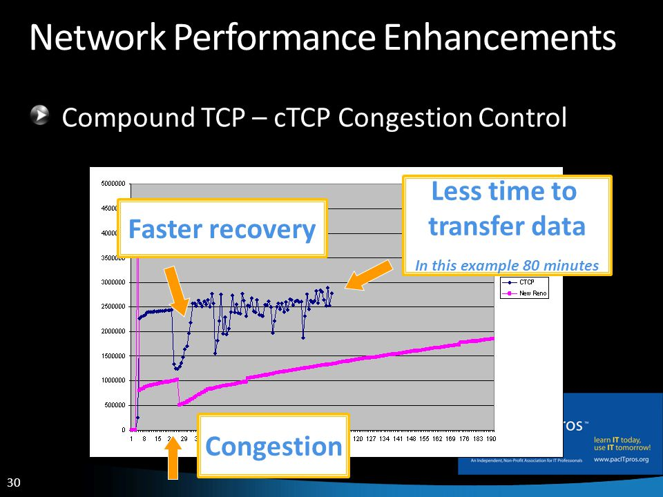 30 Network Performance Enhancements Compound TCP – cTCP Congestion Control Congestion Faster recovery Less time to transfer data In this example 80 minutes