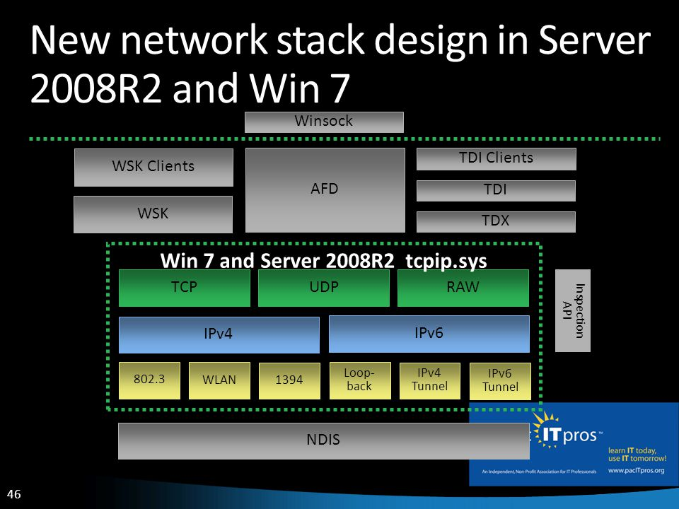 46 New network stack design in Server 2008R2 and Win 7 AFD Inspection API IPv4 802.3 WSK WSK Clients TDI Clients NDIS WLAN 1394 Loop- back IPv4 Tunnel IPv6 Tunnel IPv6 RAW UDPTCP Win 7 and Server 2008R2 tcpip.sys TDX TDI Winsock User Mode Kernel Mode