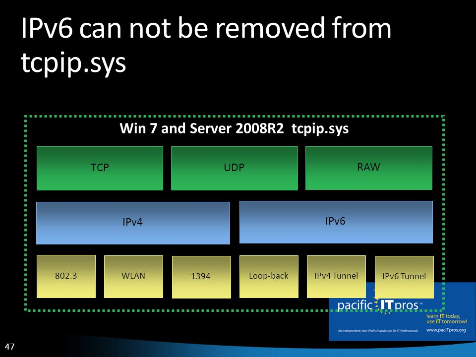 47 IPv6 can not be removed from tcpip.sys IPv4 802.3 WLAN 1394 Loop-back IPv4 Tunnel IPv6 Tunnel IPv6 RAW UDPTCP Win 7 and Server 2008R2 tcpip.sys