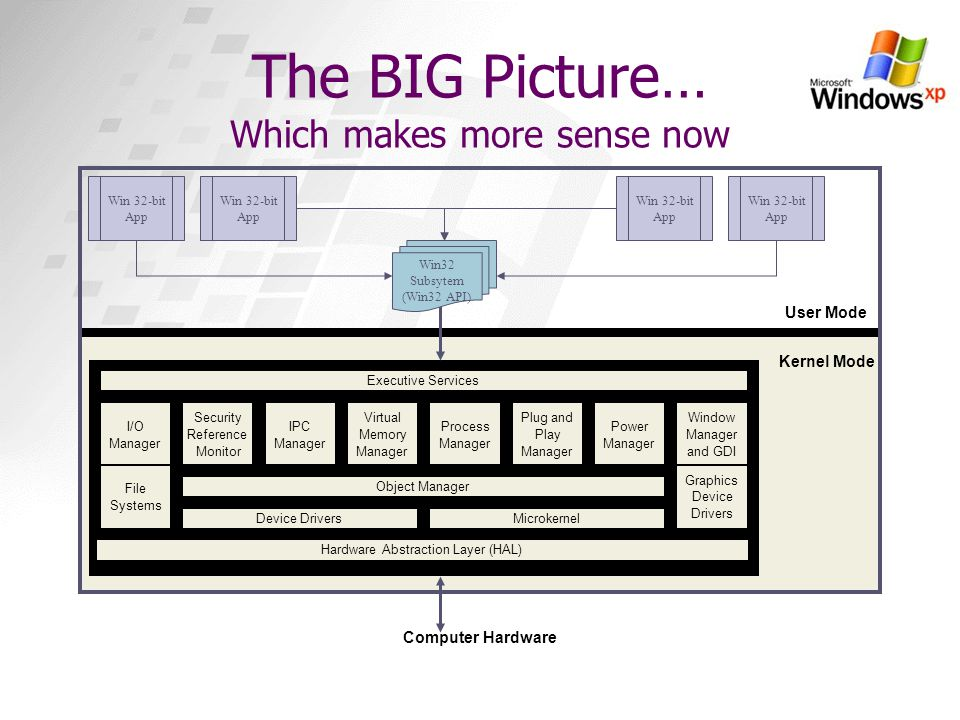 The BIG Picture… Which makes more sense now I/O Manager Security Reference Monitor IPC Manager Virtual Memory Manager Process Manager Plug and Play Ma