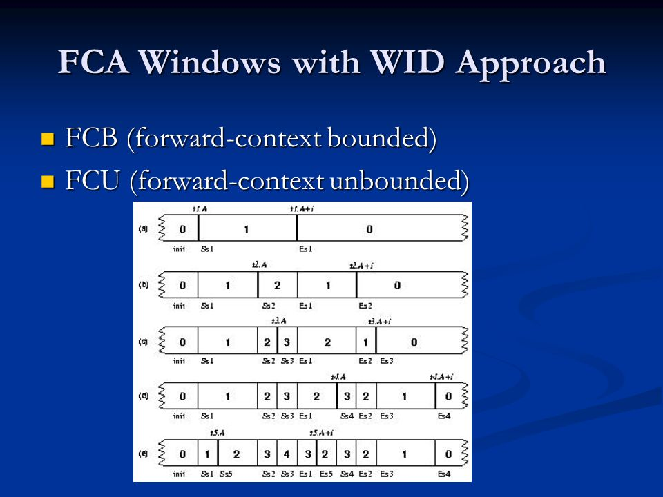 FCA Windows with WID Approach FCB (forward-context bounded) FCB (forward-context bounded) FCU (forward-context unbounded) FCU (forward-context unbounded)