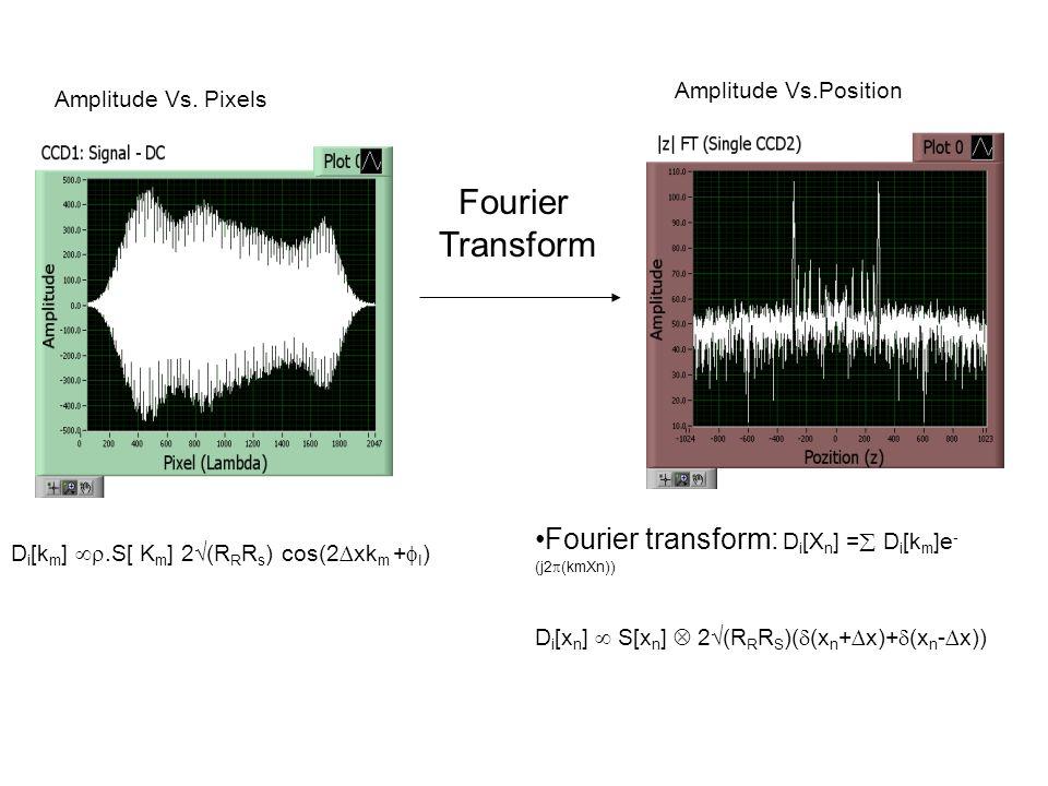 Fourier transform: D i [X n ] = D i [k m ]e - (j2 (kmXn)) D i [x n ] S[x n ] 2(R R R S )( (x n +x)+ (x n -x)) Amplitude Vs.