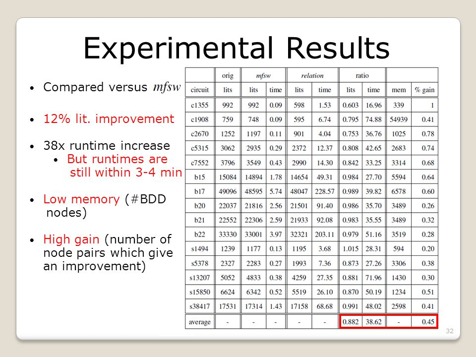 Experimental Results Compared versus 12% lit. improvement 38x runtime increase But runtimes are still within 3-4 min Low memory (#BDD nodes) High gain