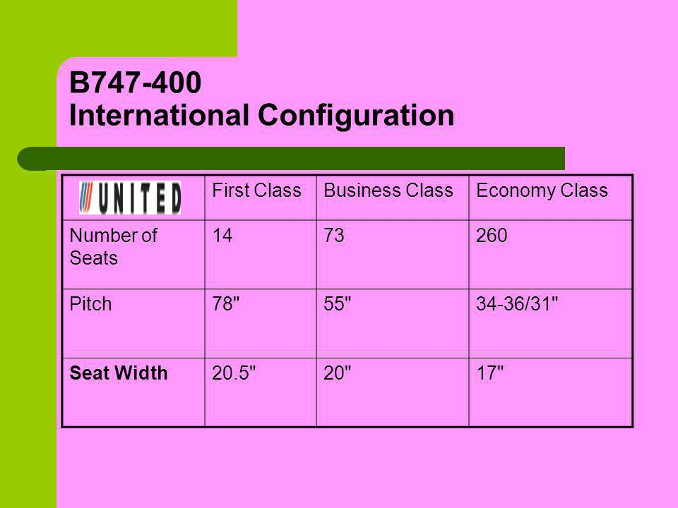 B747-400 International Configuration First ClassBusiness ClassEconomy Class Number of Seats 1473260 Pitch78 55 34-36/31 Seat Width20.5 20 17