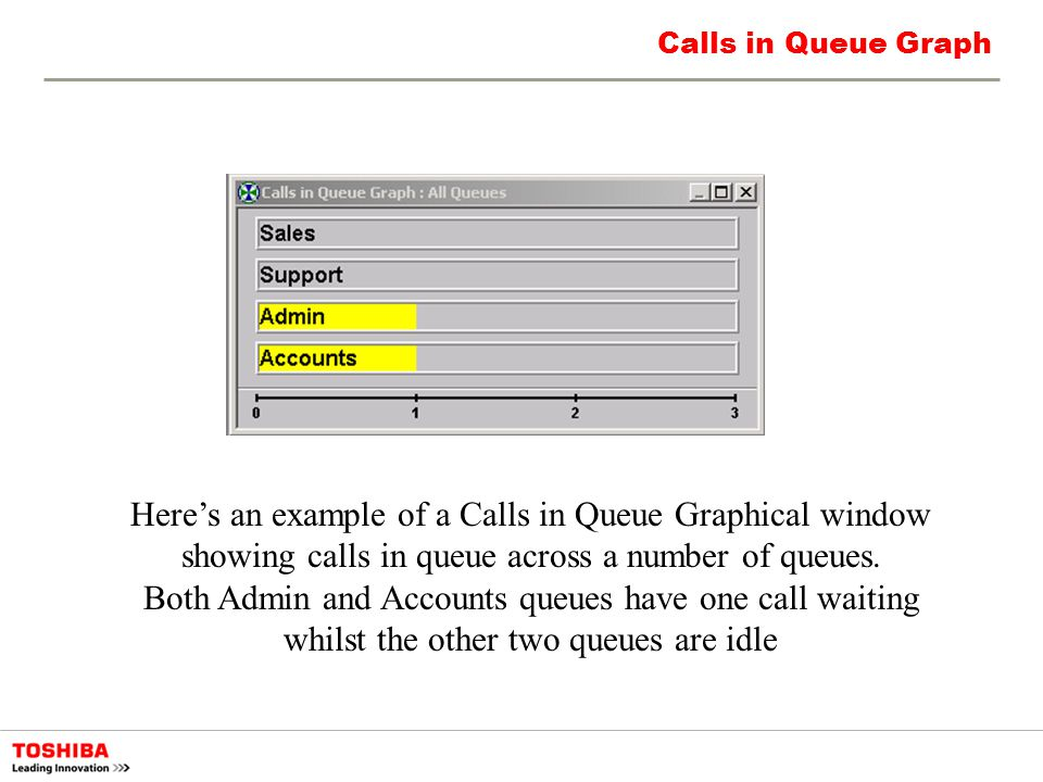 Calls in Queue Graph Heres an example of a Calls in Queue Graphical window showing calls in queue across a number of queues. Both Admin and Accounts q