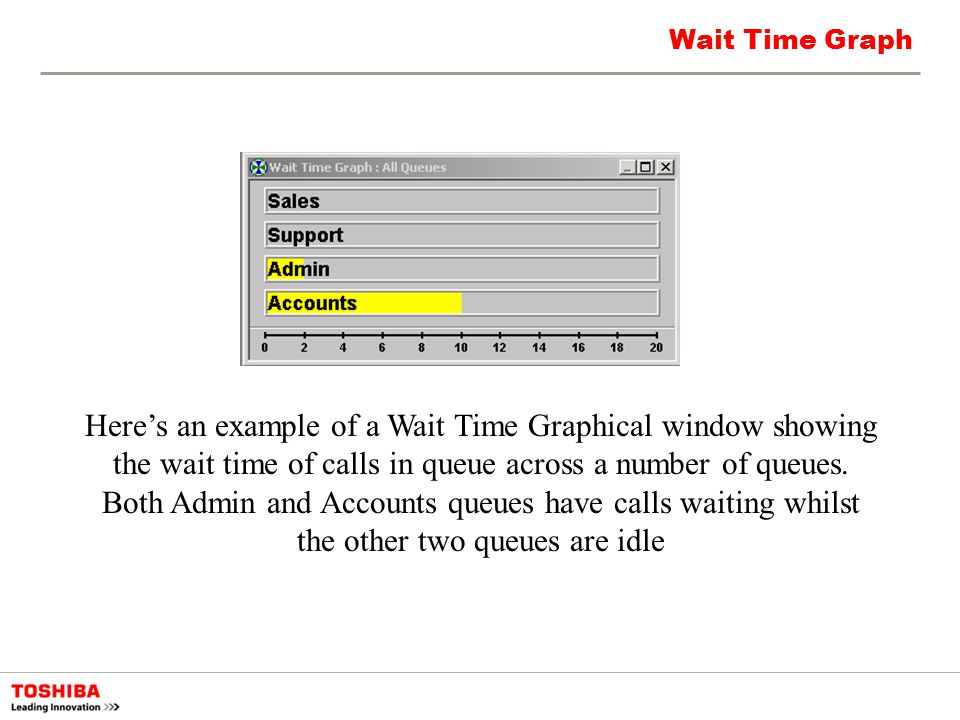 Wait Time Graph Heres an example of a Wait Time Graphical window showing the wait time of calls in queue across a number of queues. Both Admin and Acc