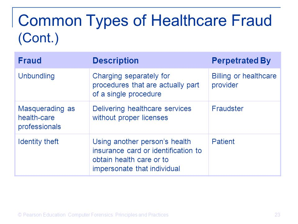© Pearson Education Computer Forensics: Principles and Practices 23 Common Types of Healthcare Fraud (Cont.) FraudDescriptionPerpetrated By Unbundling