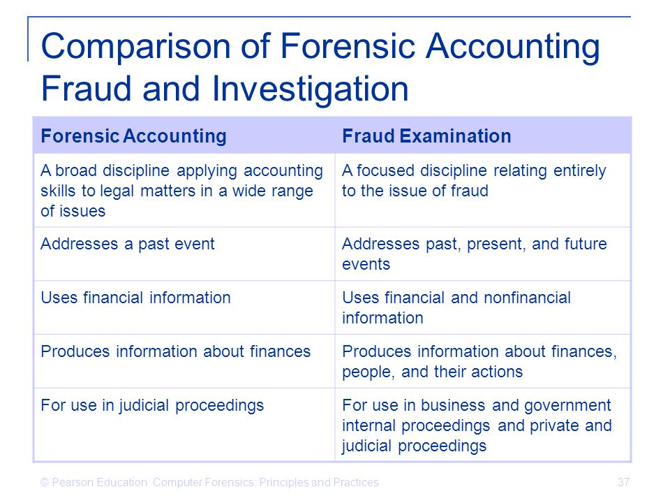 © Pearson Education Computer Forensics: Principles and Practices 37 Comparison of Forensic Accounting Fraud and Investigation Forensic AccountingFraud