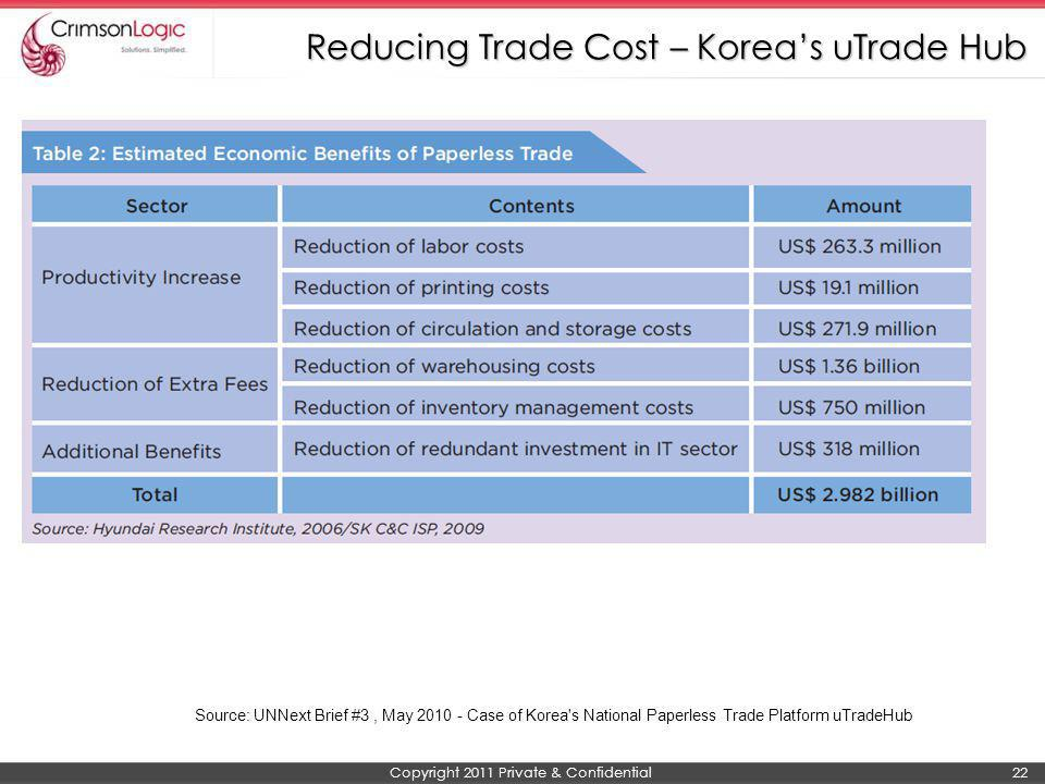 Copyright 2011 Private & Confidential 22 Reducing Trade Cost – Koreas uTrade Hub Source: UNNext Brief #3, May 2010 - Case of Korea's National Paperles