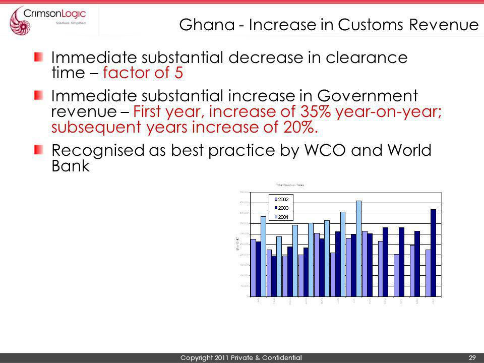Copyright 2011 Private & Confidential 29 Ghana - Increase in Customs Revenue Immediate substantial decrease in clearance time – factor of 5 Immediate