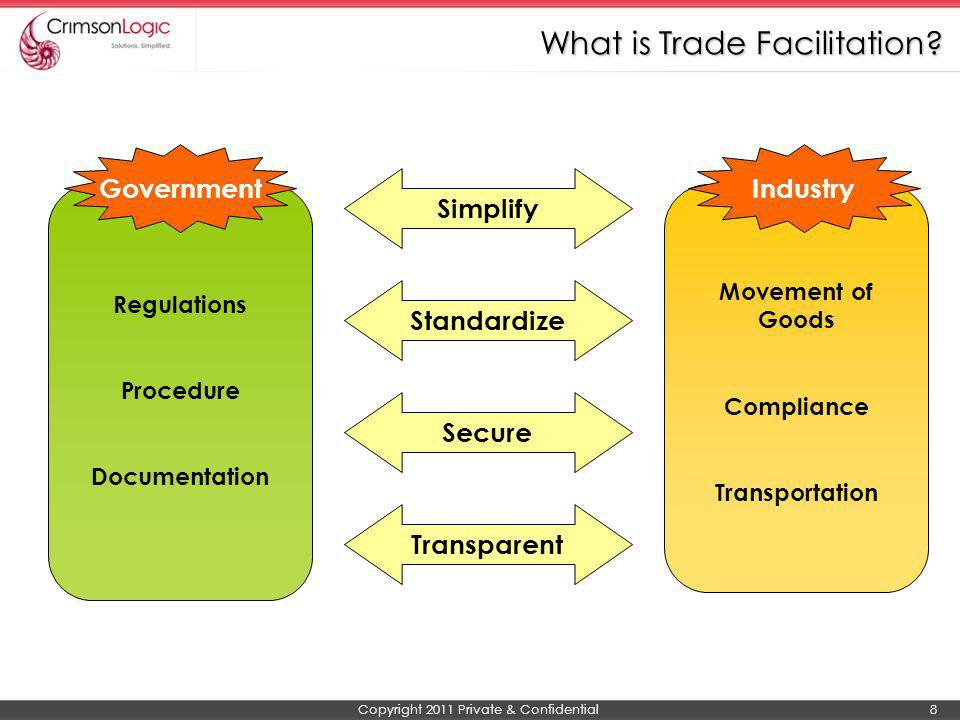 Copyright 2011 Private & Confidential 8 What is Trade Facilitation? Regulations Procedure Documentation Movement of Goods Compliance Transportation Si