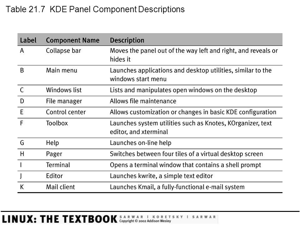 Table 21.7 KDE Panel Component Descriptions