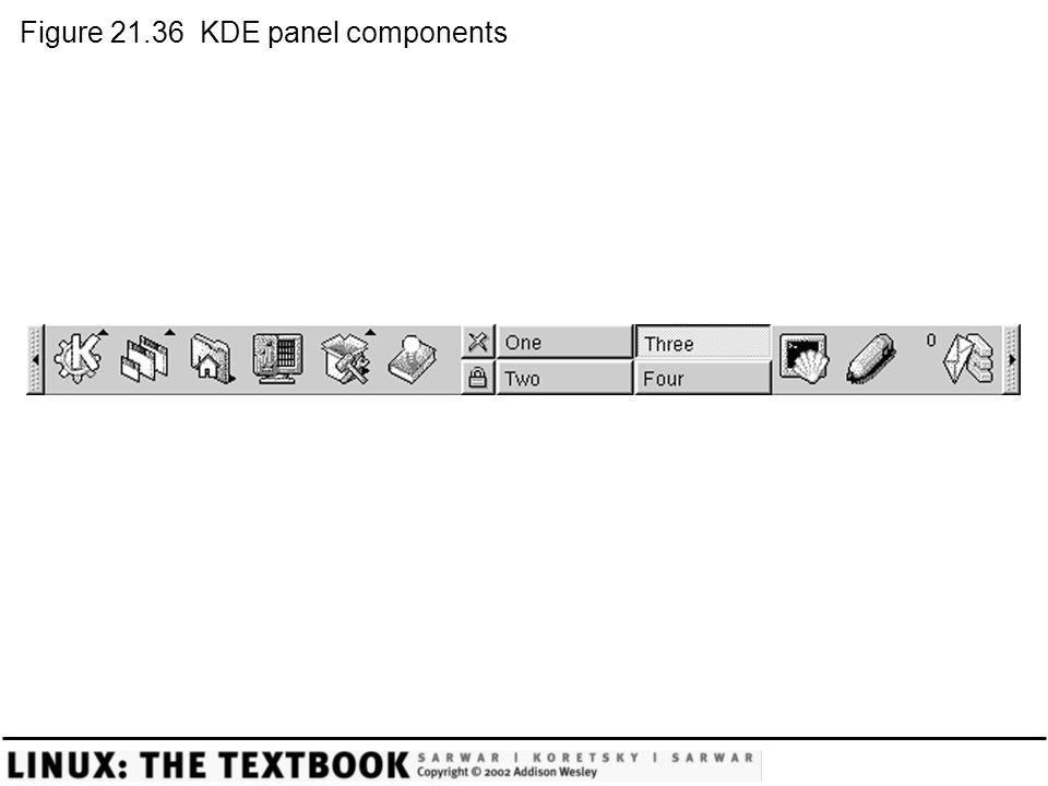 Figure 21.36 KDE panel components