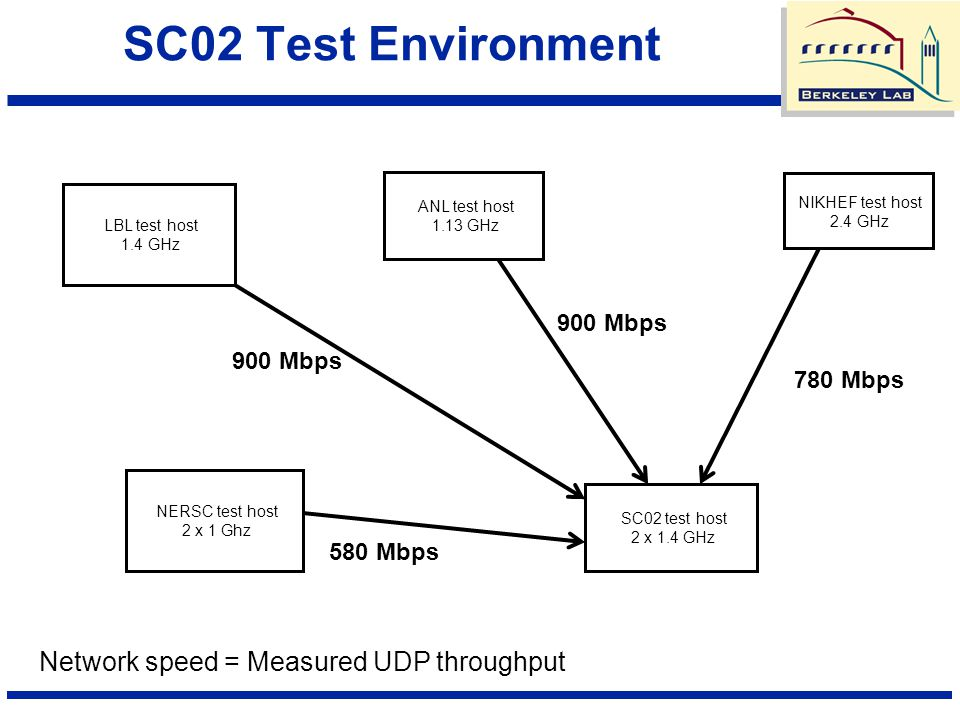 SC02 Test Environment LBL test host 1.4 GHz NERSC test host 2 x 1 Ghz ANL test host 1.13 GHz SC02 test host 2 x 1.4 GHz NIKHEF test host 2.4 GHz 900 M